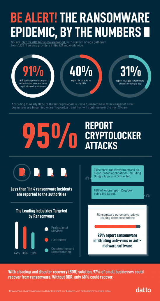 ransomware_study_infographic-549x1030