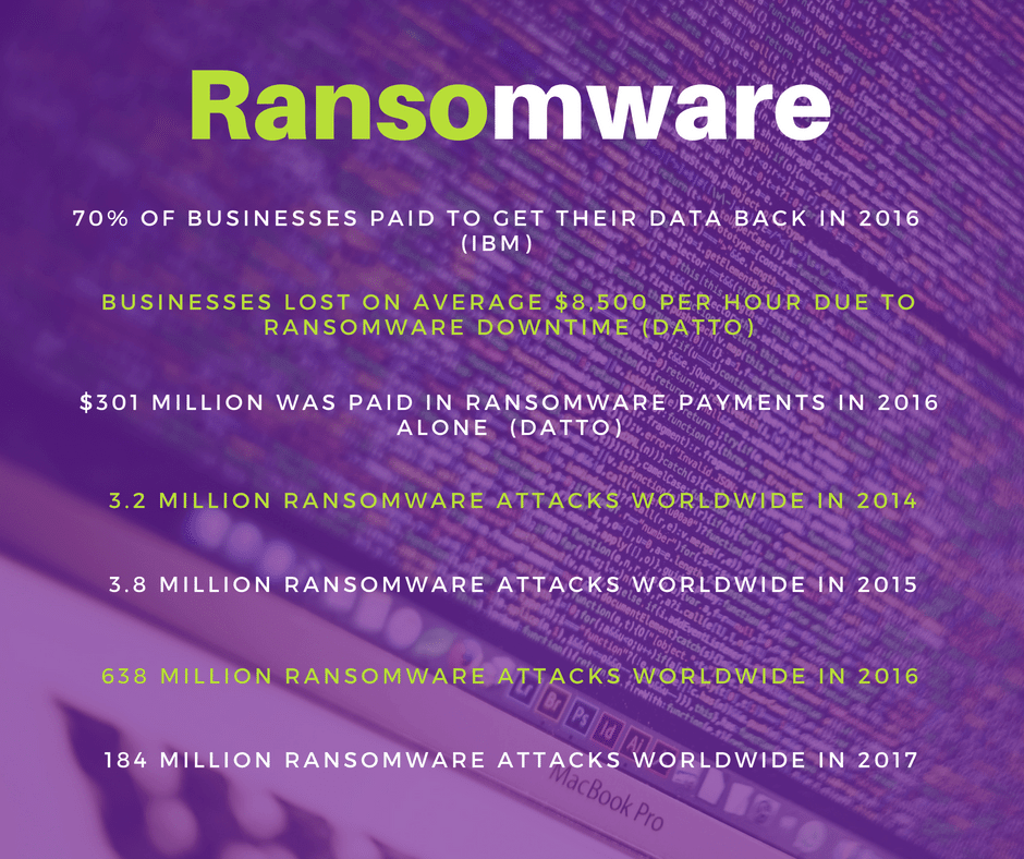 Ransomware-facts