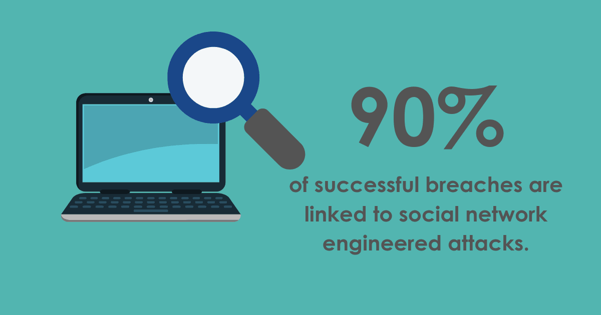90% of successful breaches are linked to social network engineered attacks