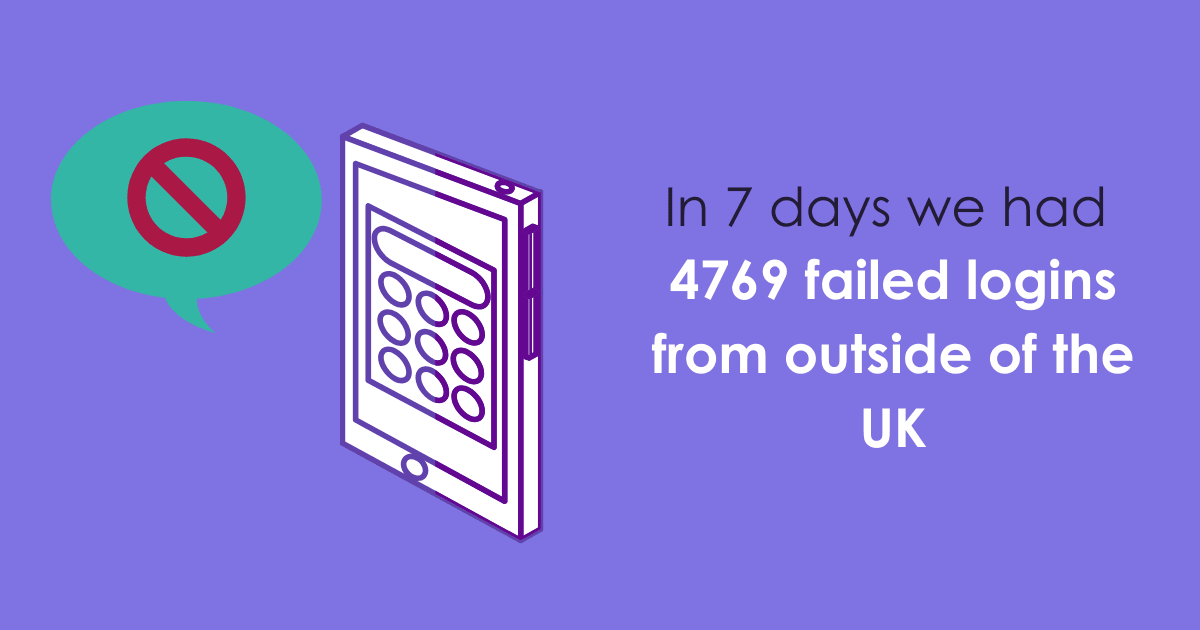 In 7 days we had 4769 failed logins from outside of the UK