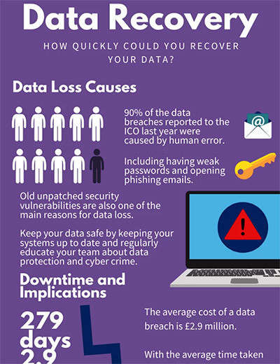 Data Recovery Infographic