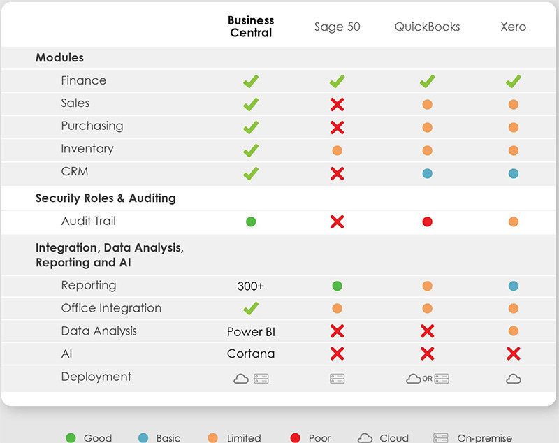 Chart showing microsoft dynamics 365 business central features